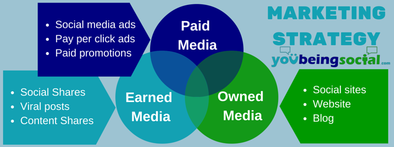 Does Your Marketing Strategy Include Paid, Earned, and Owned Media?